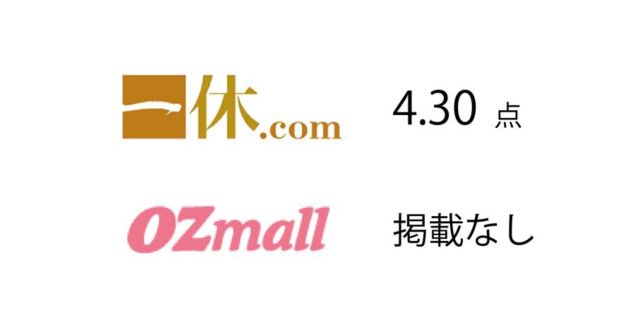 一休掲載|sky(三井ガーデンホテル銀座プレミア)のビュッフェ|得点