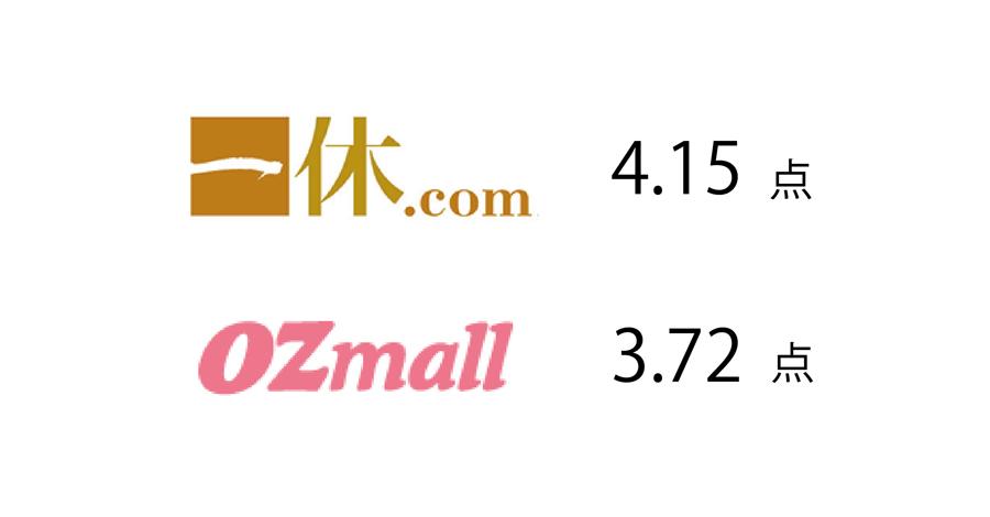 一休掲載|エトワール(第一ホテル東京ホテル)のビュッフェ|評価