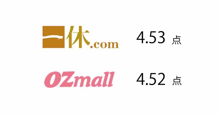ANAインターコンチネンタルホテル東京のビュッフェの得点